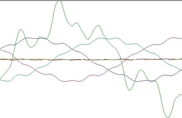 sóng hài bậc 5, 7, 11