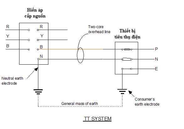 sơ đồ mạng điện TT
